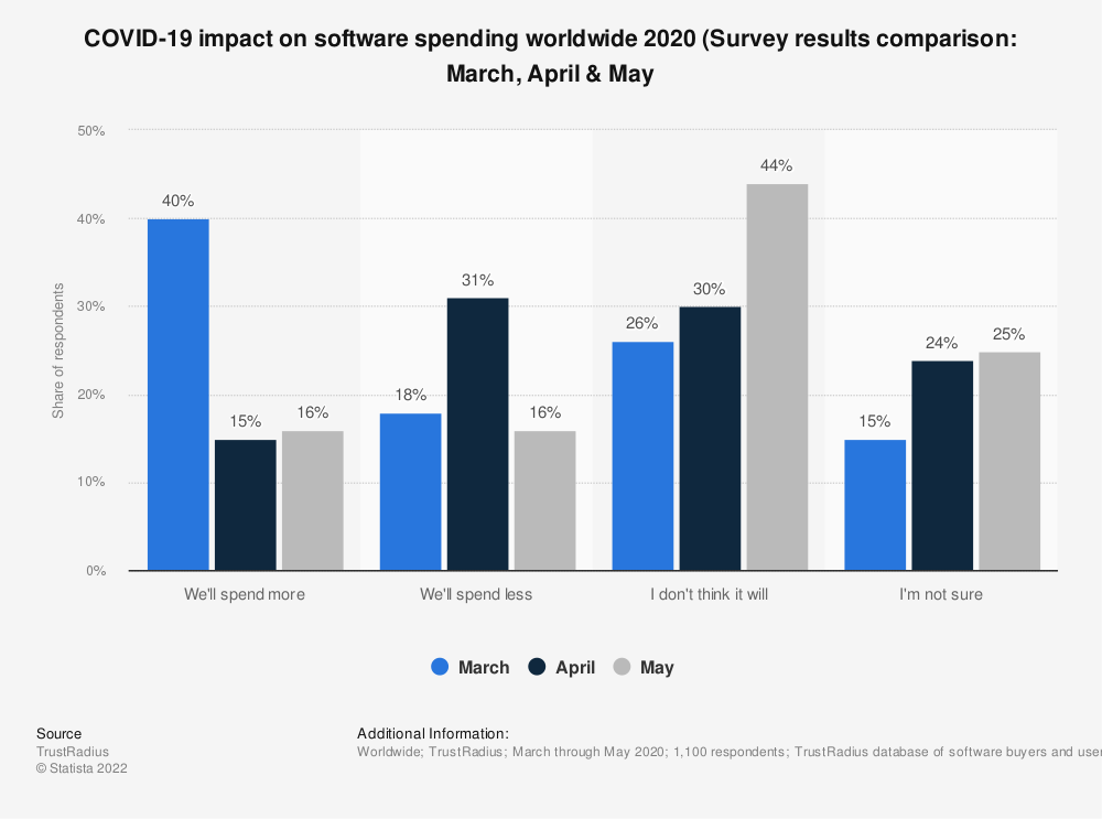 Statistic: COVID-19 impact on software spending worldwide 2020 (Survey results comparison: March, April & May | Statista