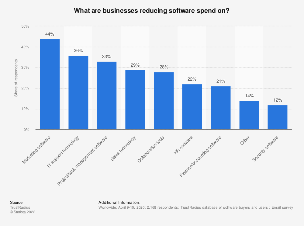 Statistic: What are businesses reducing software spend on? | Statista