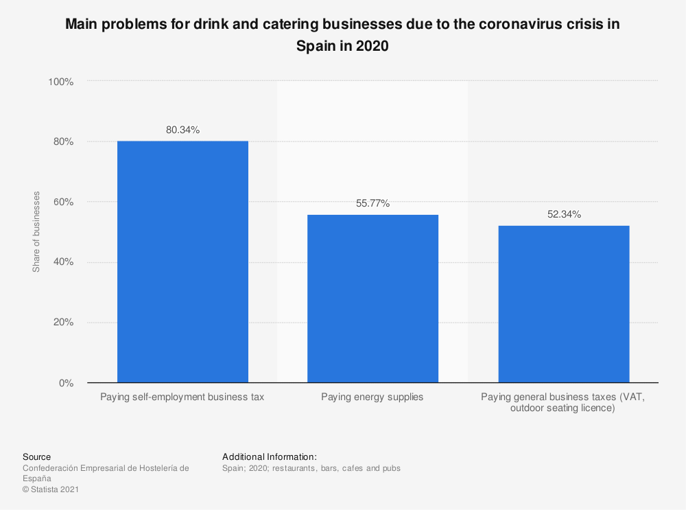 Statistic: Main problems for drink and catering businesses due to the coronavirus crisis in Spain in 2020 | Statista
