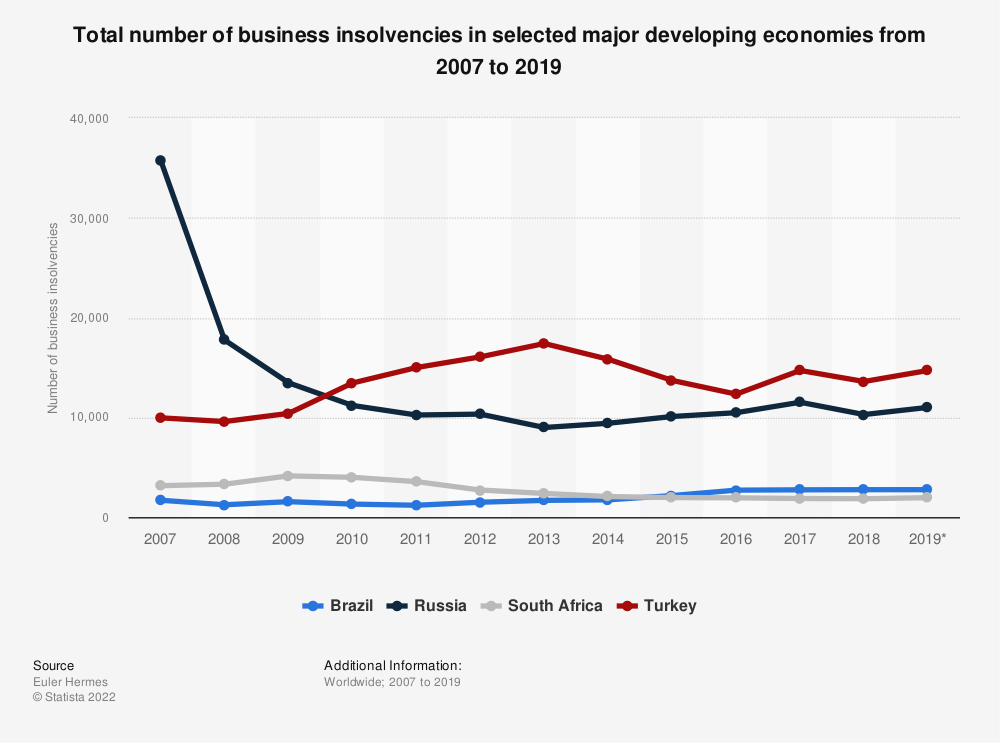 Statistic: Total number of business insolvencies in selected major developing economies from 2007 to 2019   Statista