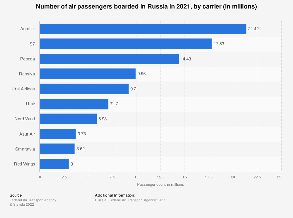 Statistic: Number of passengers boarded by airlines in Russia in August 2020, by company* (in millions) | Statista