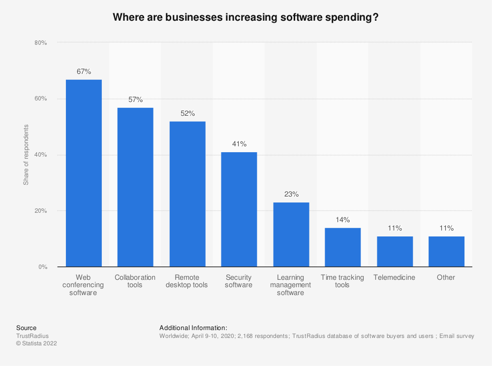 Statistic: Where are businesses increasing software spending? | Statista