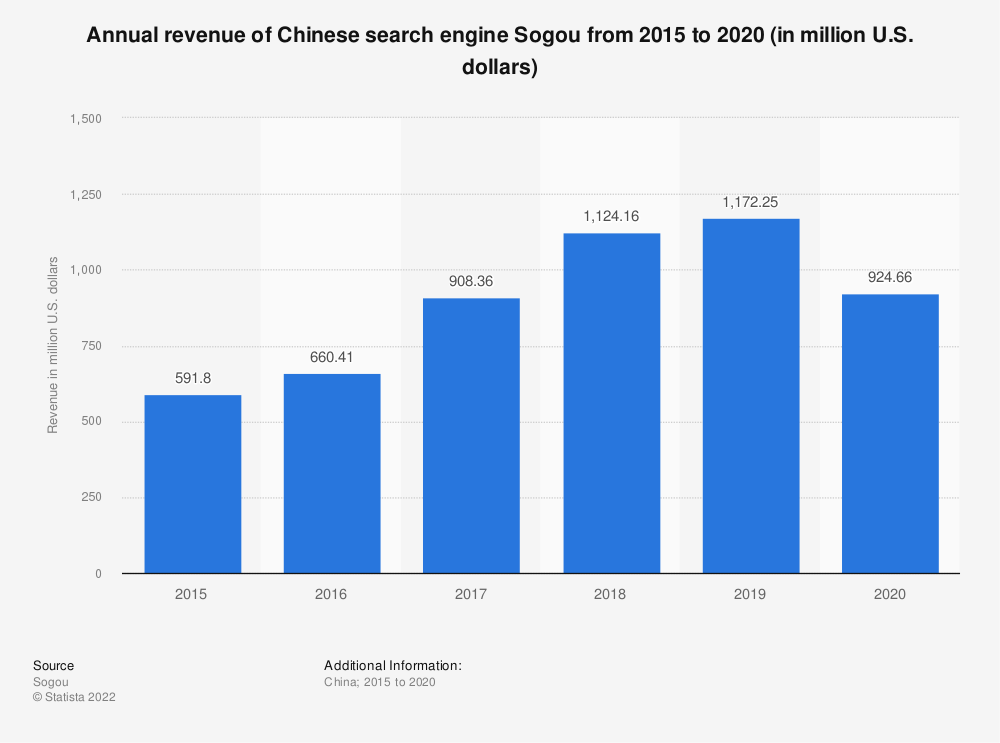 Statistic: Annual revenue of Chinese search engine Sogou from 2015 to 2020 (in million U.S. dollars) | Statista