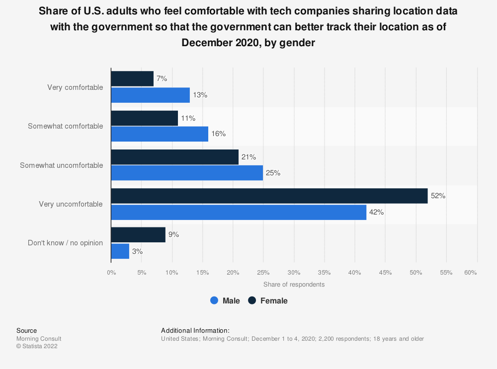 Statistic: Share of U.S. adults who feel comfortable with tech companies sharing location data with the government so that the government can better track their location as of April 2020, by gender | Statista