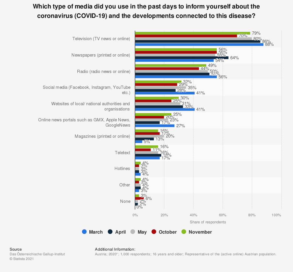 Statistic: Which type of media did you use in the past days to inform yourself about the coronavirus (COVID-19) and the developments connected to this disease?   Statista