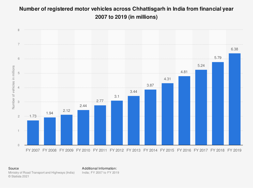 Statistic: Number of registered motor vehicles across Chhattisgarh in India from financial year 2007 to 2017 (in millions) | Statista