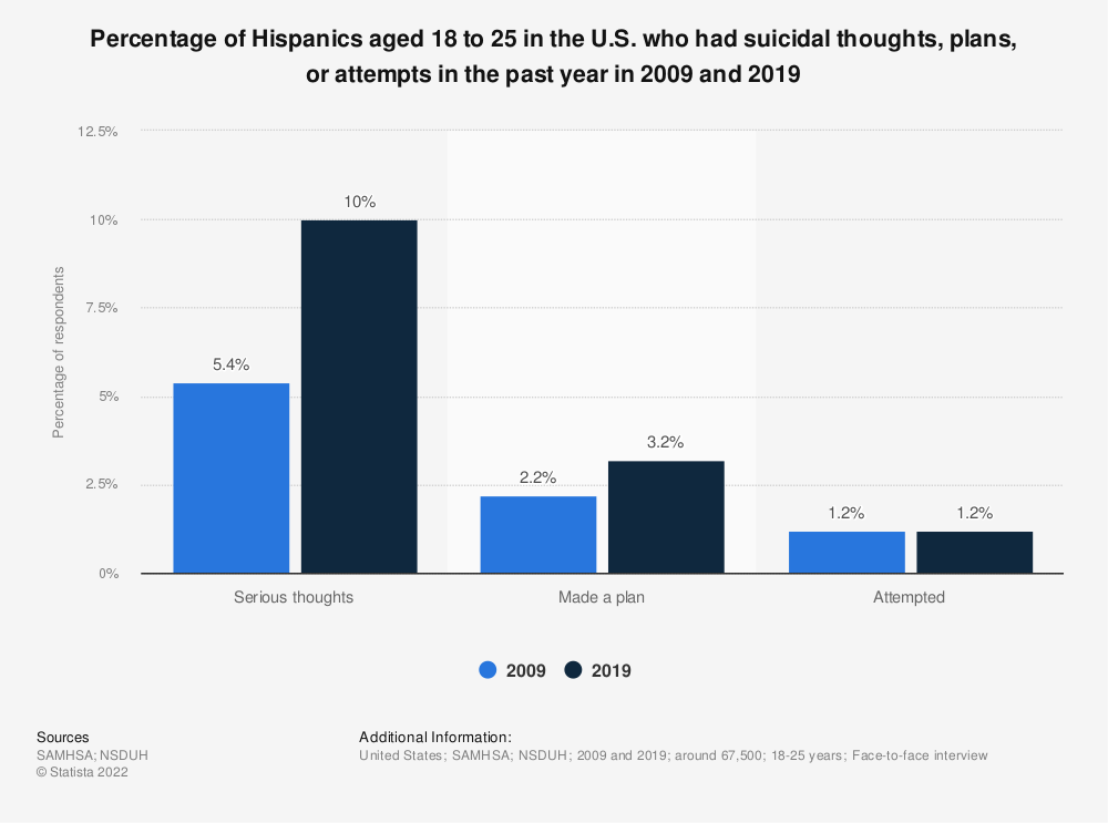 Statistic: Percentage of Hispanics aged 18 to 25 in the U.S. who had suicidal thoughts, plans, or attempts in the past year in 2009 and 2019 | Statista
