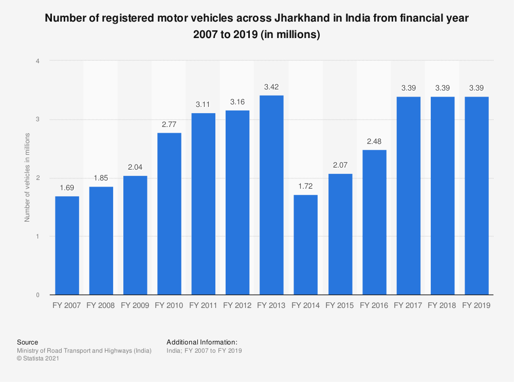 Statistic: Number of registered motor vehicles across Jharkhand in India from financial year 2007 to 2017 (in millions) | Statista