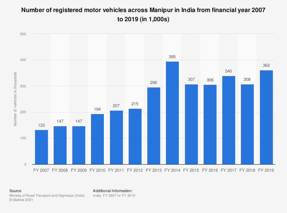 Statistic: Number of registered motor vehicles across Manipur in India from financial year 2007 to 2017 (in 1,000s) | Statista