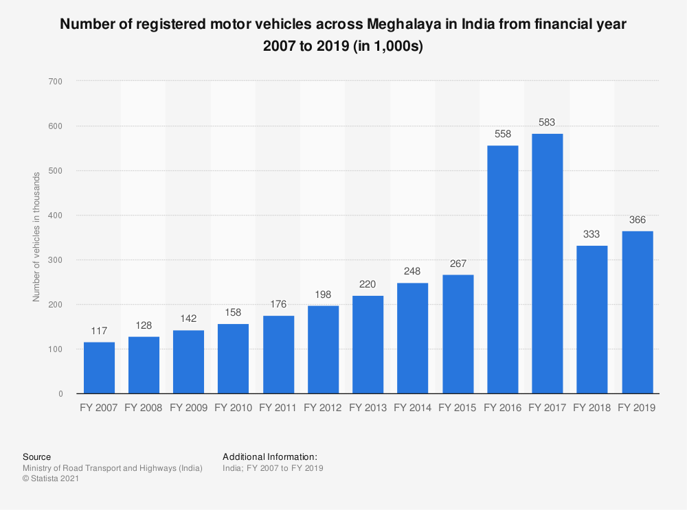 Statistic: Number of registered motor vehicles across Meghalaya in India from financial year 2007 to 2017 (in 1,000s) | Statista