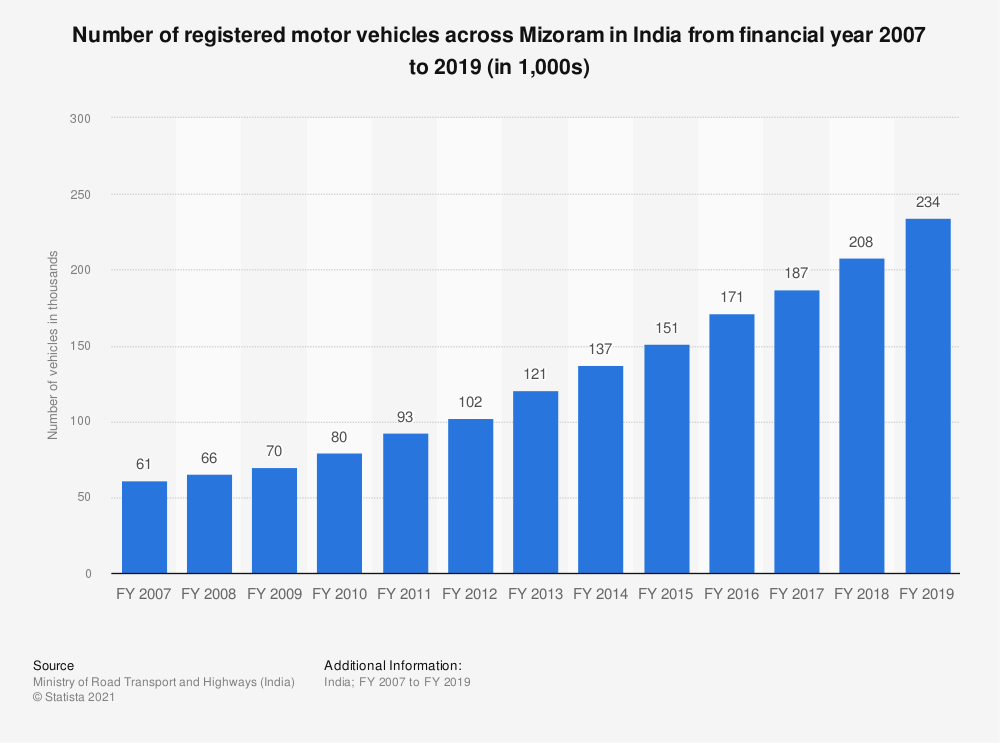 Statistic: Number of registered motor vehicles across Mizoram in India from financial year 2007 to 2017 (in 1,000s) | Statista