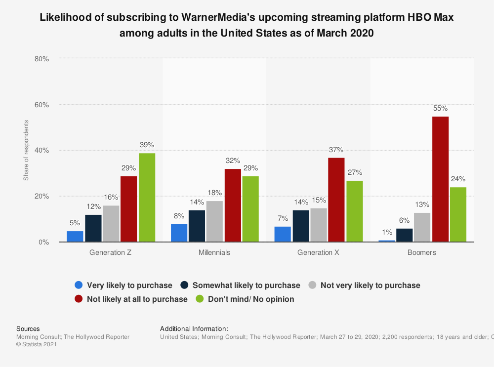 Statistic: Likelihood of subscribing to WarnerMedia's upcoming streaming platform HBO Max among adults in the United States as of March 2020 | Statista
