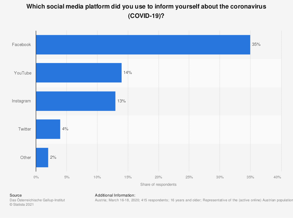 Statistic: Which social media platform did you use to inform yourself about the coronavirus (COVID-19)? | Statista