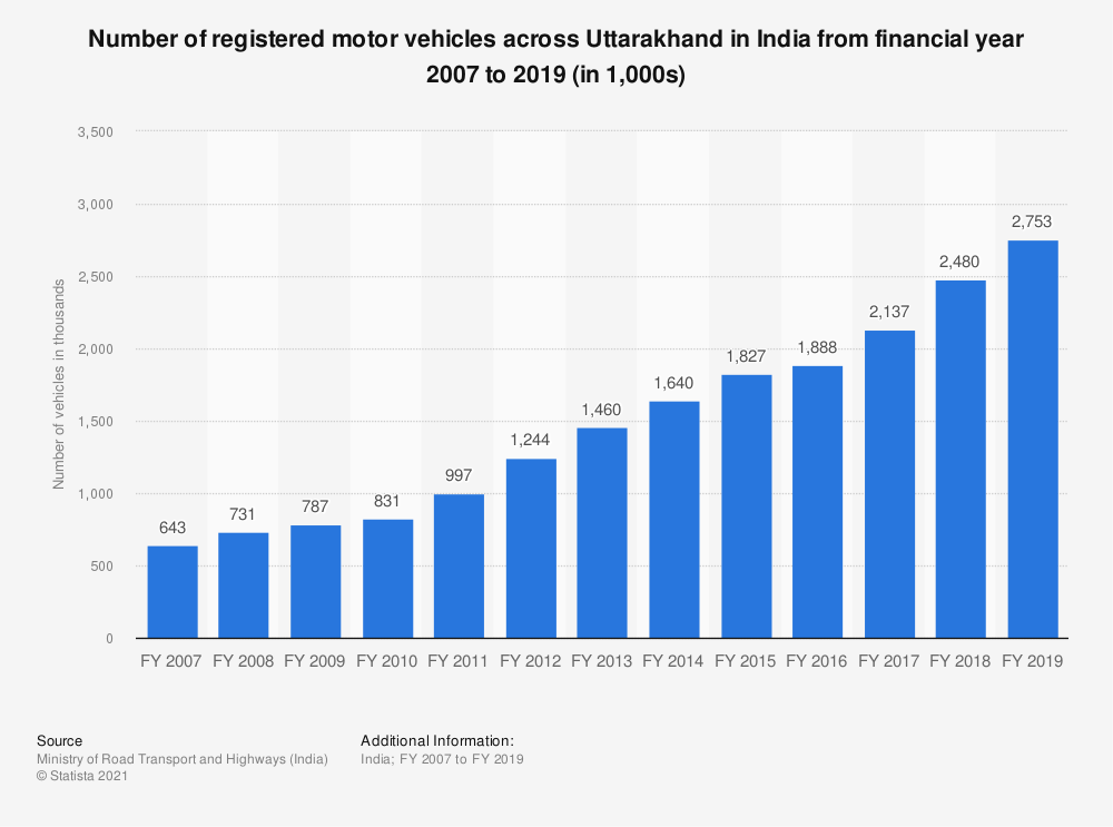 Statistic: Number of registered motor vehicles across Uttarakhand in India from financial year 2007 to 2017 (in 1,000s)   Statista