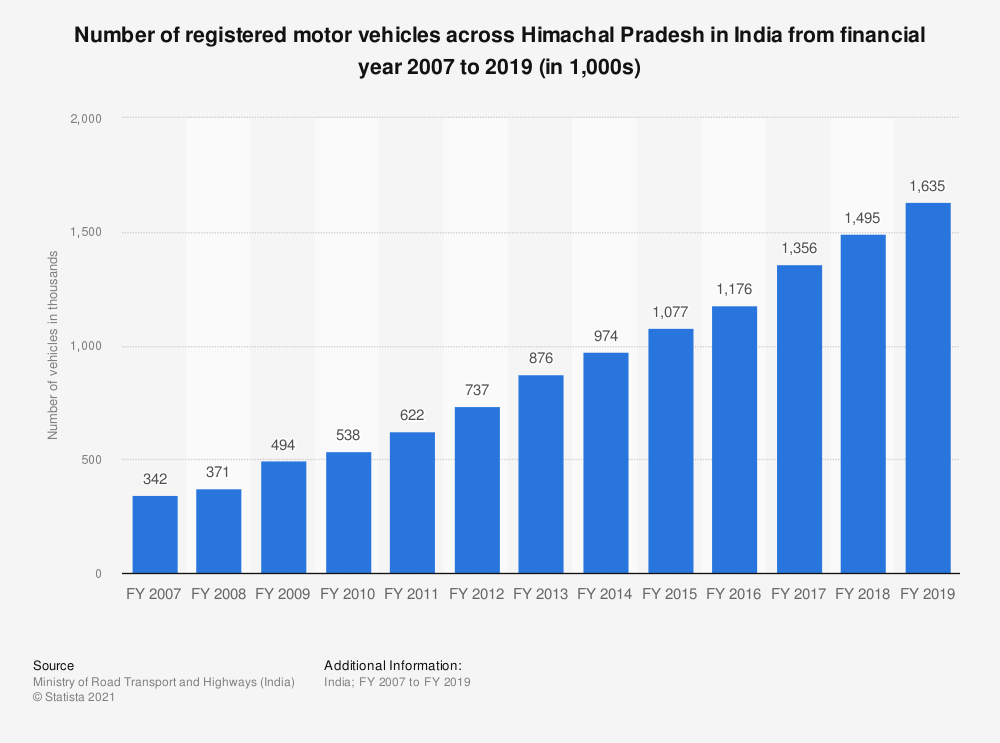 Statistic: Number of registered motor vehicles across Himachal Pradesh in India from financial year 2007 to 2017 (in 1,000s) | Statista