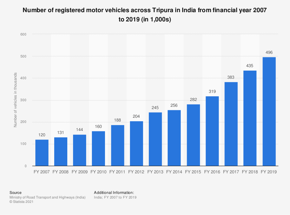 Statistic: Number of registered motor vehicles across Tripura in India from financial year 2007 to 2017 (in 1,000s) | Statista