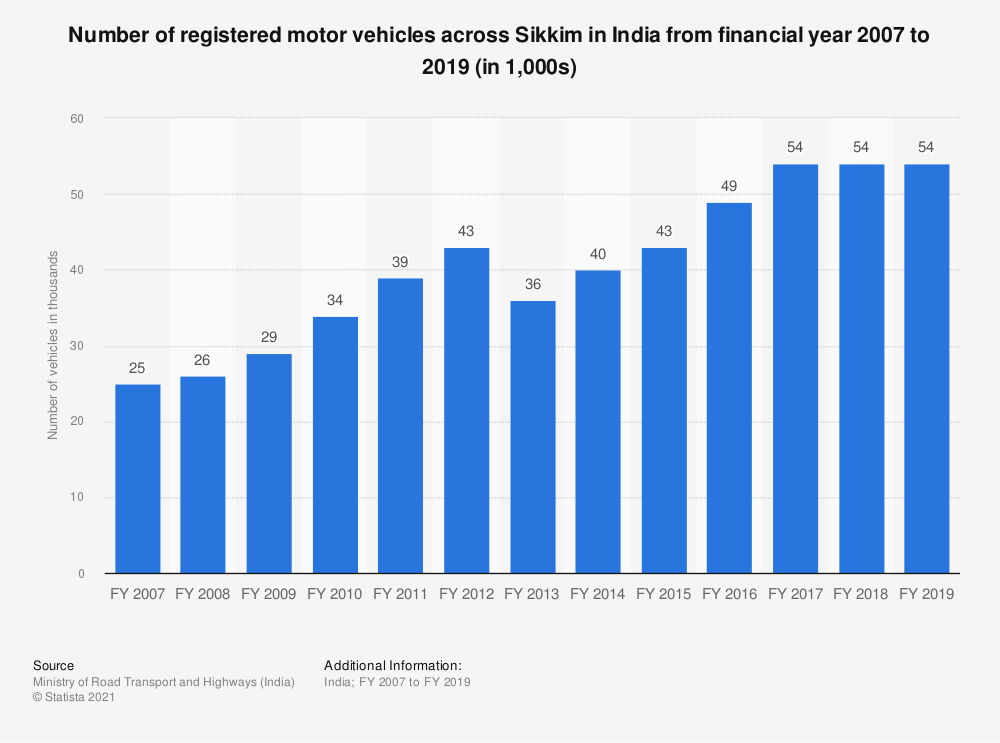 Statistic: Number of registered motor vehicles across Sikkim in India from financial year 2007 to 2017 (in 1,000s) | Statista