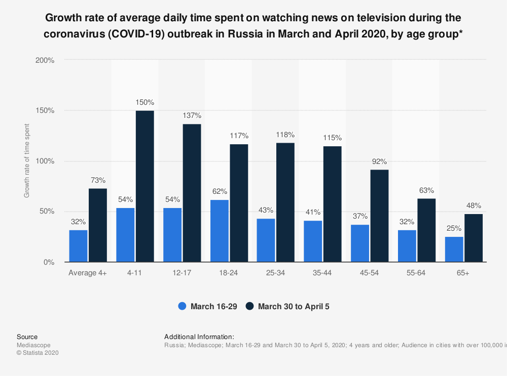 Statistic: Growth rate of average daily time spent on watching news on television during the coronavirus (COVID-19) outbreak in Russia in March and April 2020, by age group* | Statista