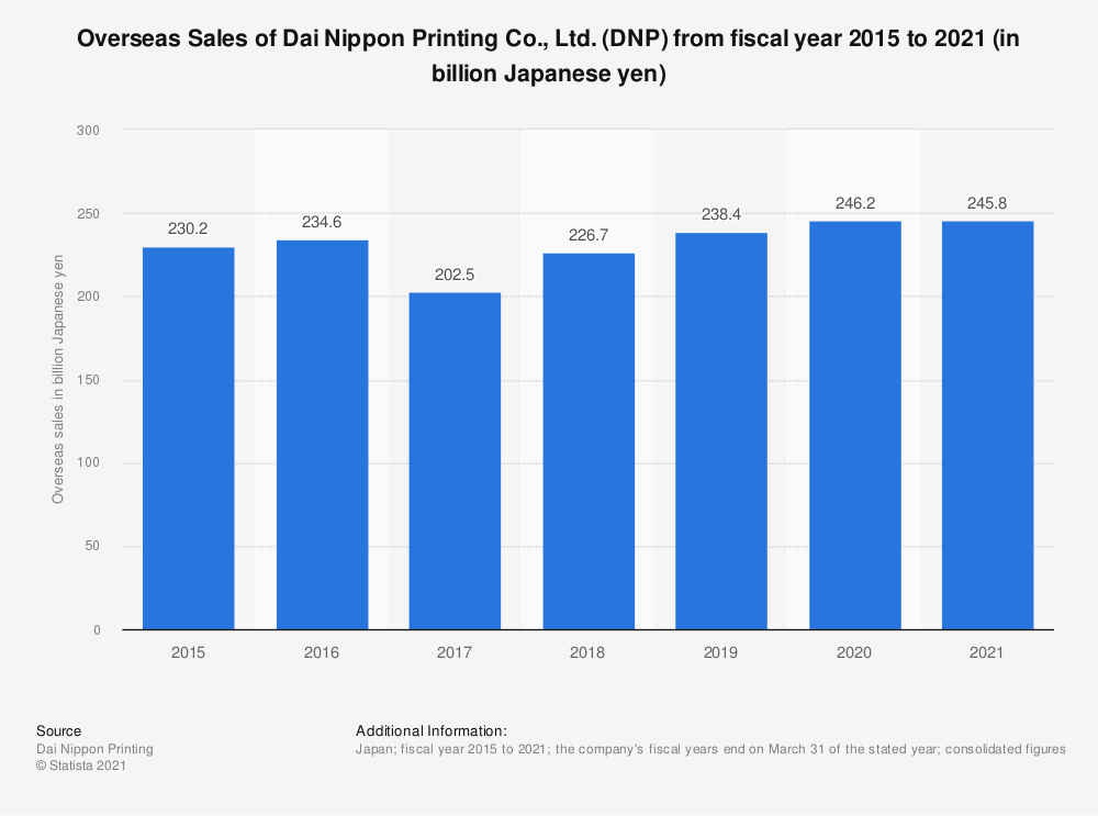Statistic: Overseas Sales of Dai Nippon Printing Co., Ltd. (DNP) from fiscal year 2015 to 2020 (in billion Japanese yen) | Statista
