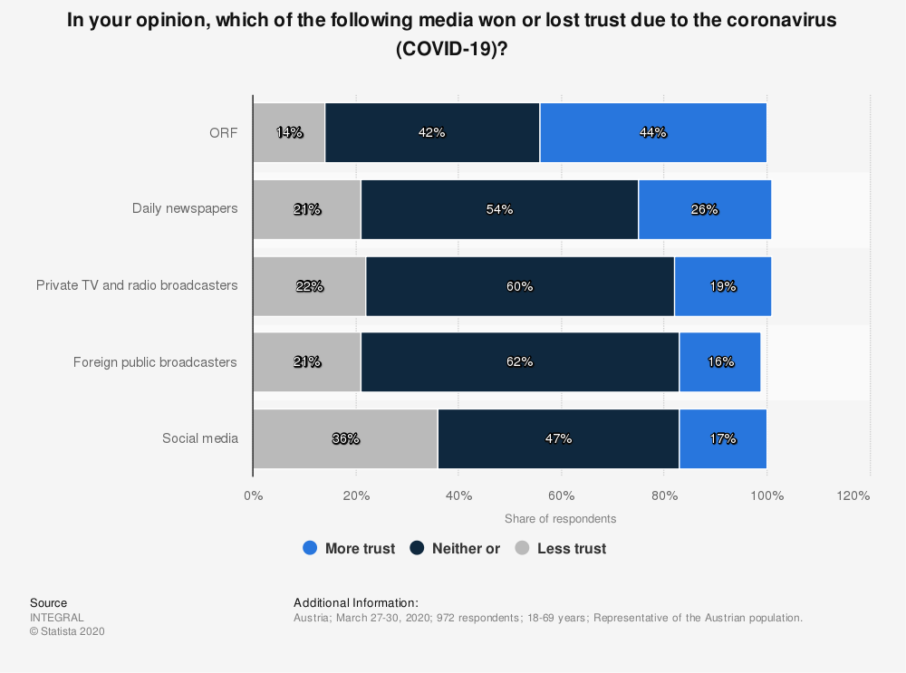 Statistic: In your opinion, which of the following media won or lost trust due to the coronavirus (COVID-19)? | Statista