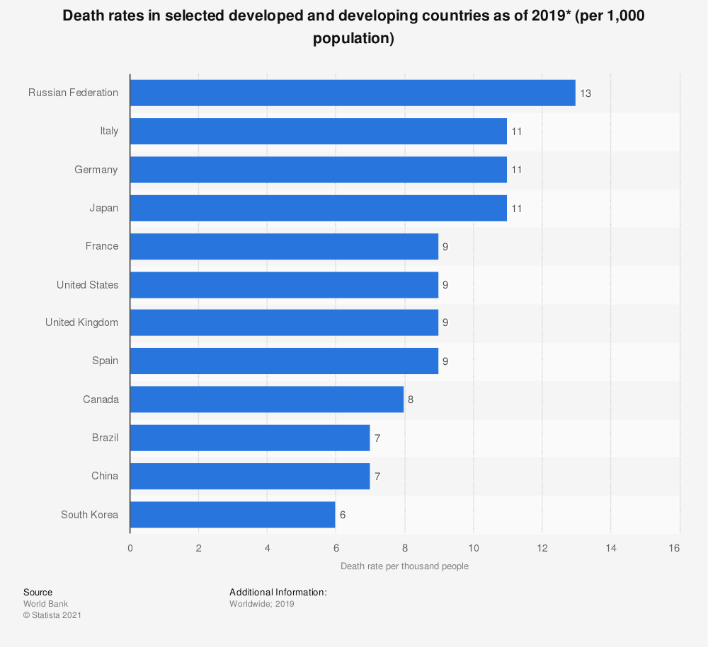 Statistic: Death rates in selected developed and developing countries as of 2018* (per 1,000 population) | Statista