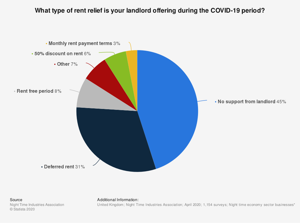 Statistic: What type of rent relief is your landlord offering during the COVID-19 period? | Statista