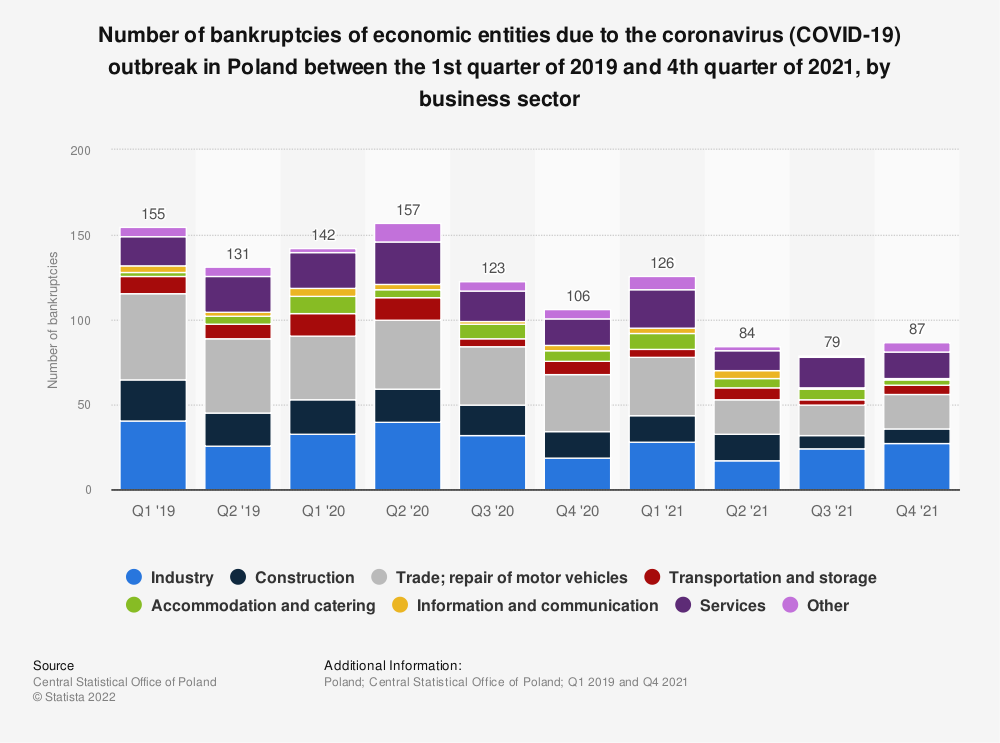 Statistic: Number of bankruptcies of economic entities due to the coronavirus (COVID-19) outbreak in Poland between the 1st quarter of 2019 and 1st quarter of 2020, by business sector | Statista