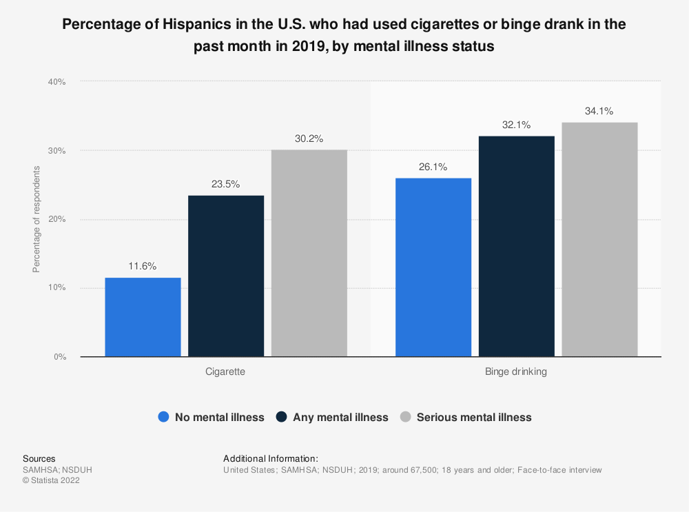 Statistic: Percentage of Hispanics in the U.S. who had used cigarettes or binge drank in the past month in 2019, by mental illness status   Statista