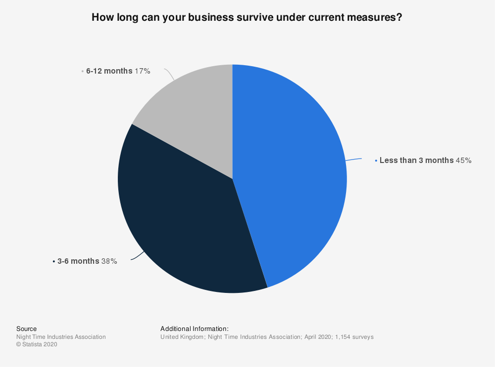 Statistic: How long can your business survive under current measures? | Statista