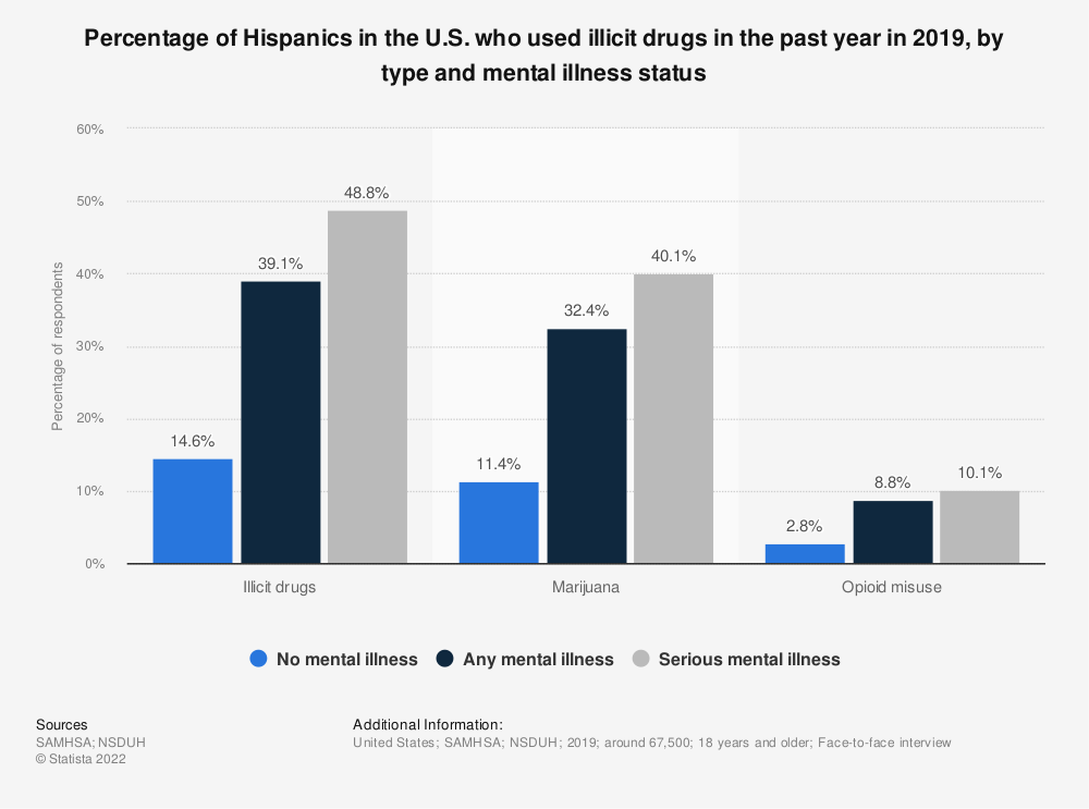 Statistic: Percentage of Hispanics in the U.S. who used illicit drugs in the past year in 2018, by type and mental illness status | Statista