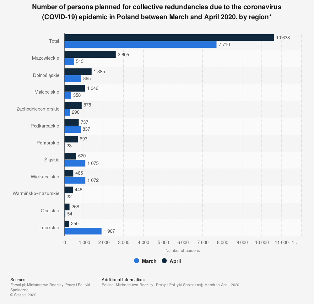 Statistic: Number of persons planned for collective redundancies due to the coronavirus (COVID-19) epidemic in Poland between March and April 2020, by region*   Statista
