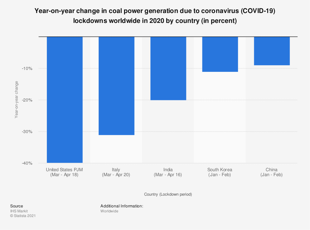Statistic: Year-on-year change in coal power generation due to coronavirus (COVID-19) lockdowns worldwide in 2020 by country (in percent) | Statista