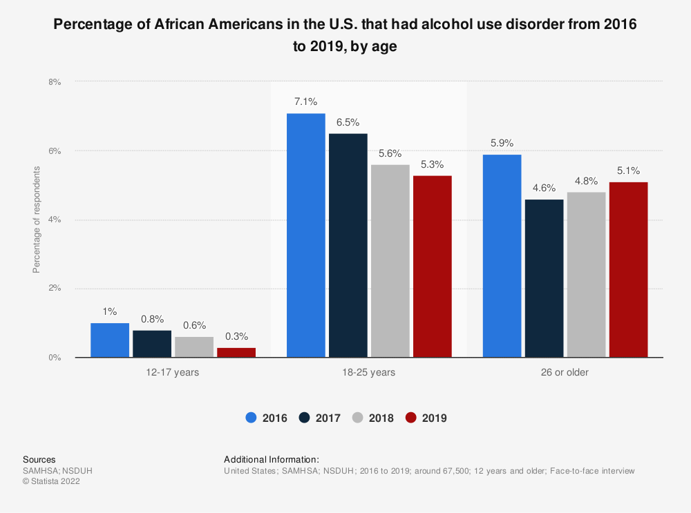 Statistic: Percentage of African Americans in the U.S.  that had alcohol use disorder from 2016 to 2019, by age  | Statista