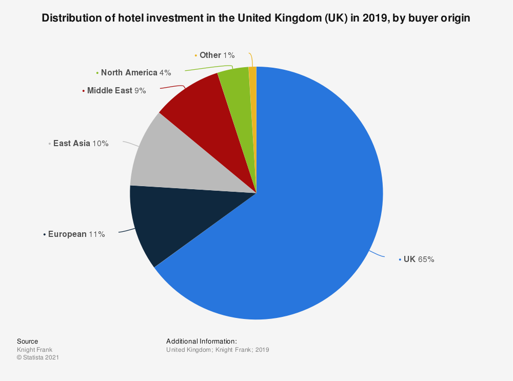 Statistic: Distribution of hotel investment in the United Kingdom (UK) in 2019, by buyer origin | Statista