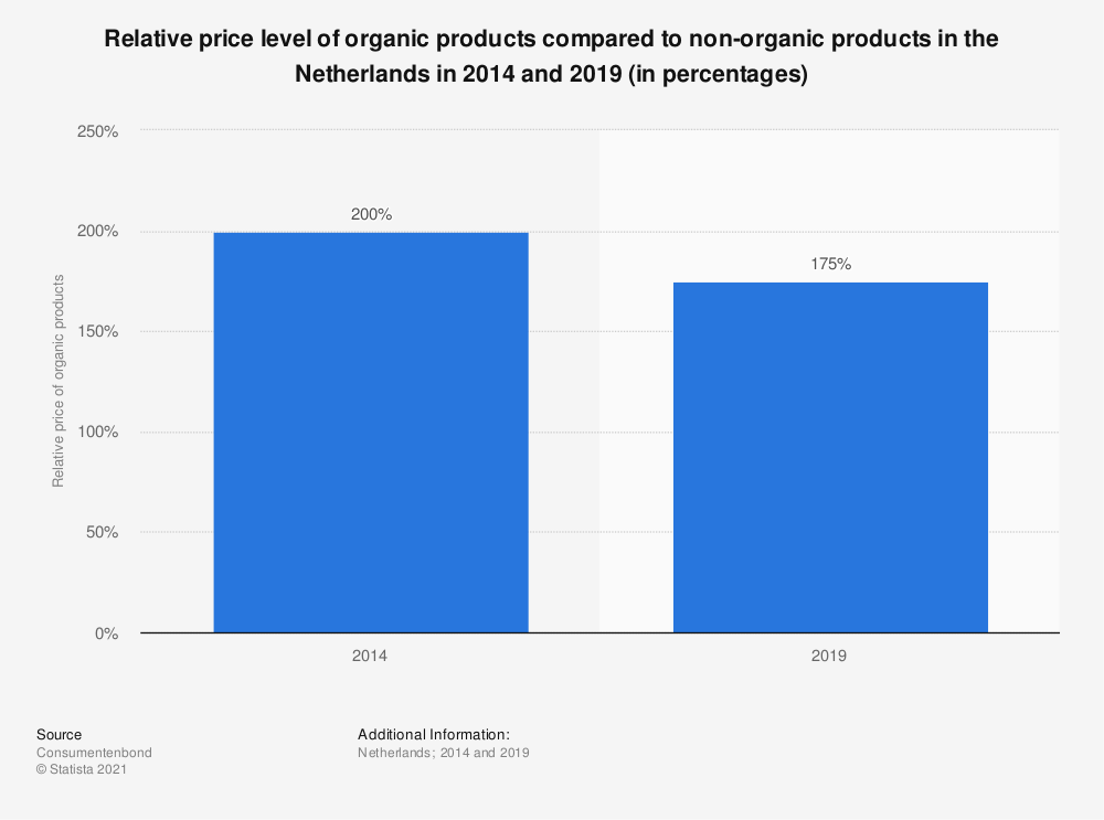 Statistic: Relative price level of organic products compared to non-organic products in the Netherlands in 2014 and 2019 (in percentages)   Statista