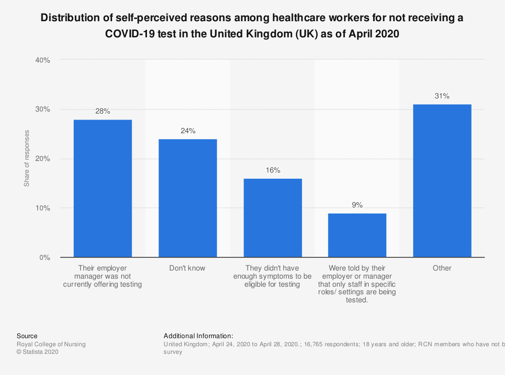 Statistic: Distribution of self-perceived reasons among healthcare workers for not receiving a COVID-19 test in the United Kingdom (UK) as of April 2020 | Statista