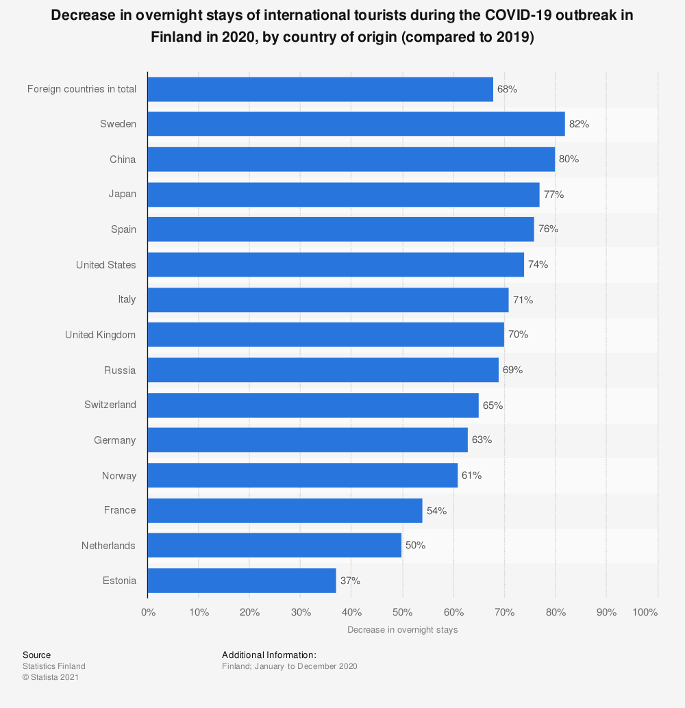 Statistic: Decrease in overnight stays of international tourists during the COVID-19 outbreak in Finland in 2020, by country of origin (compared to 2019) | Statista