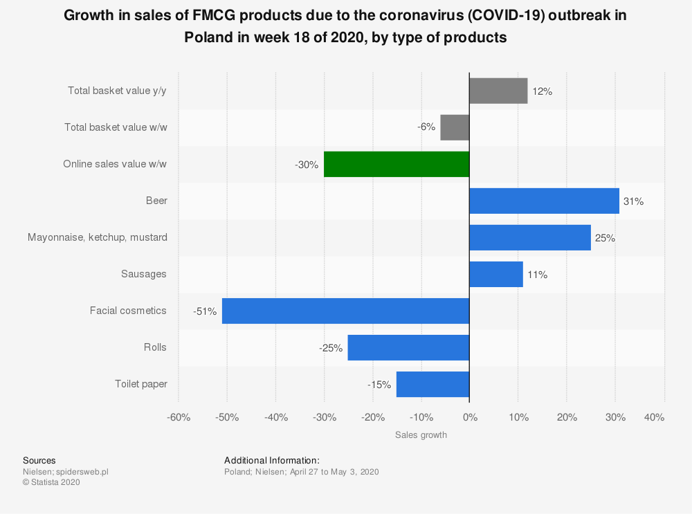 Statistic: Growth in sales of FMCG products due to the coronavirus (COVID-19) outbreak in Poland in week 18 of 2020, by type of products | Statista