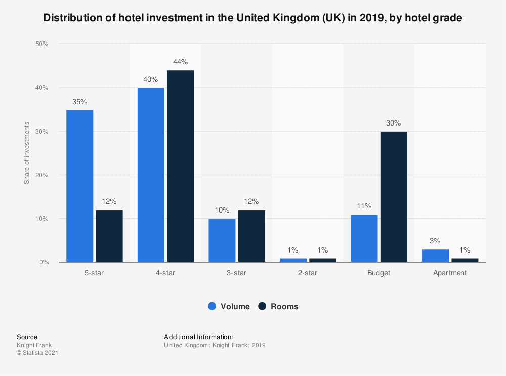 Statistic: Distribution of hotel investment in the United Kingdom (UK) in 2019, by hotel grade | Statista