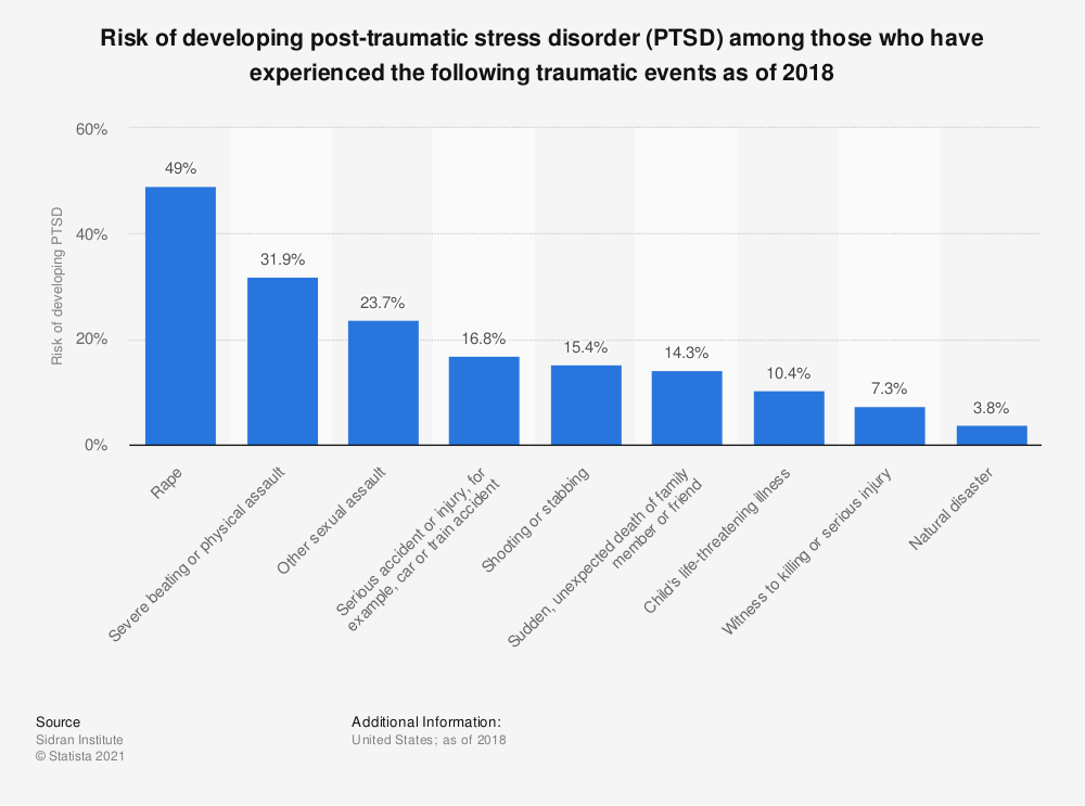 Statistic: Risk of developing post-traumatic stress disorder (PTSD) among those who have experienced the following traumatic events as of 2018   Statista
