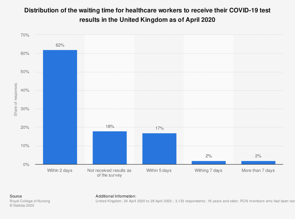 Statistic: Distribution of the waiting time for healthcare workers to receive their COVID-19 test results in the United Kingdom as of April 2020   Statista
