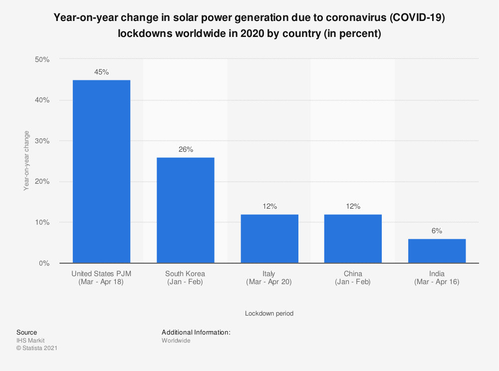 Statistic: Year-on-year change in solar power generation due to coronavirus (COVID-19) lockdowns worldwide in 2020 by country (in percent) | Statista