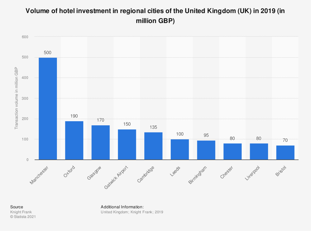 Statistic: Volume of hotel investment in regional cities of the United Kingdom (UK) in 2019 (in million GBP) | Statista