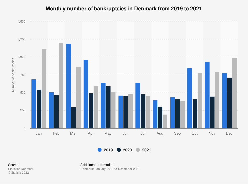 Statistic: Monthly number of bankruptcies in Denmark in 2020 (compared to previous years)  | Statista