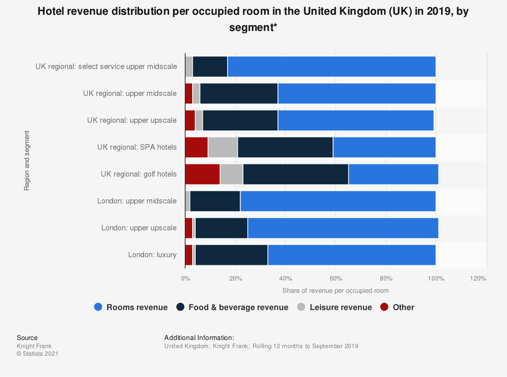 Statistic: Hotel revenue distribution per occupied room in the United Kingdom (UK) in 2019, by segment* | Statista
