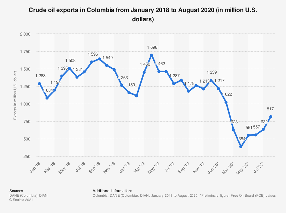 Statistic: Crude oil exports in Colombia from January 2018 to August 2020 (in million U.S. dollars) | Statista