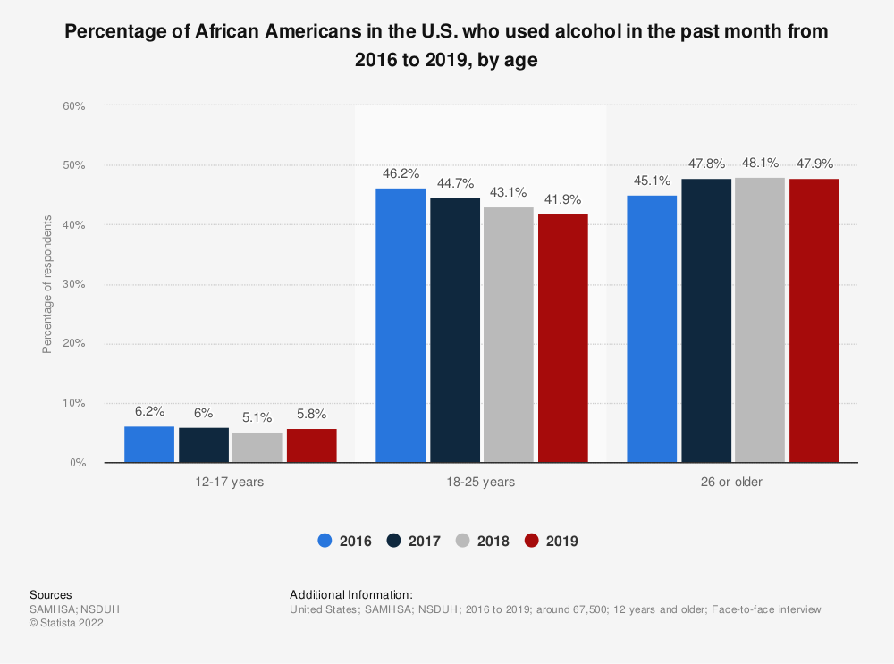 Statistic: Percentage of African Americans in the U.S. who used alcohol in the past month from 2016 to 2019, by age | Statista