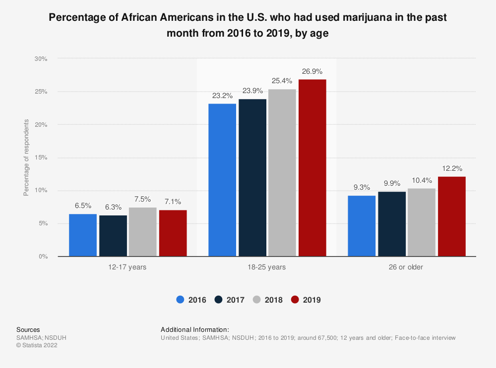 Statistic: Percentage of African Americans in the U.S. who had used marijuana in the past month from 2016 to 2019, by age | Statista