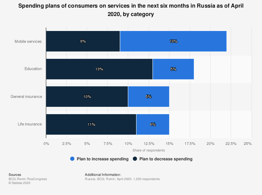 Statistic: Spending plans of consumers on services in the next six months in Russia as of April 2020, by category | Statista