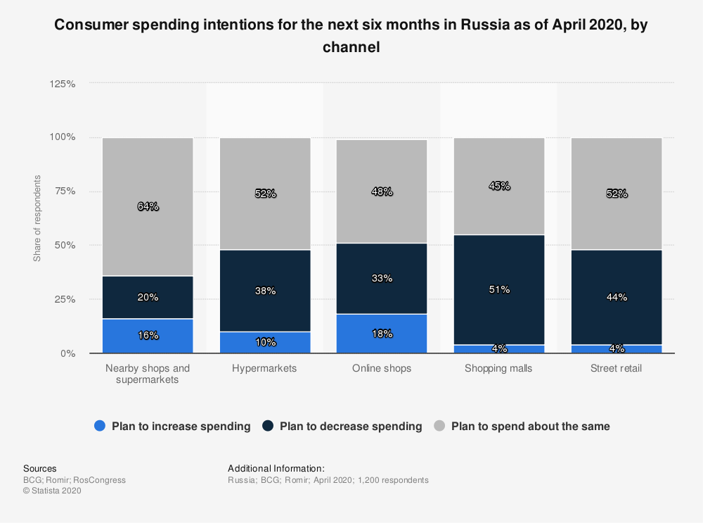 Statistic: Consumer spending intentions for the next six months in Russia as of April 2020, by channel | Statista